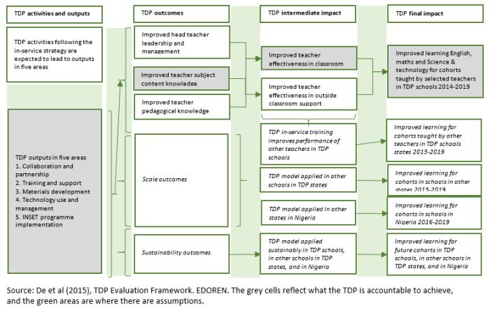 TDP Evaluation Framework