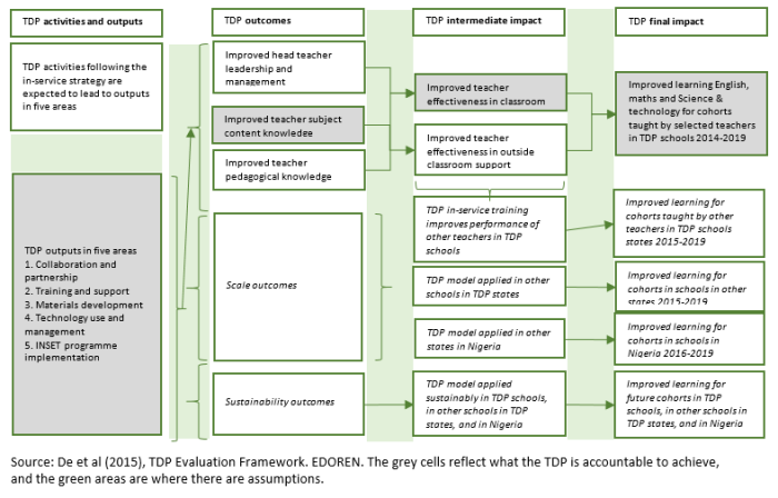 TDP Evaluation Framework